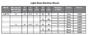 Light Duty Machine Mount Specifications - For Light Machinery