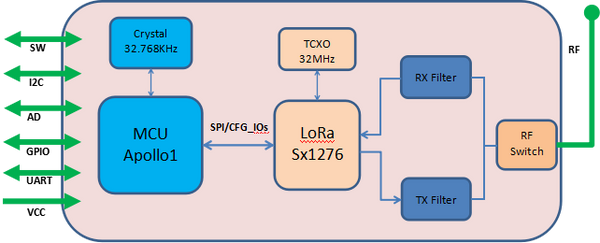 LoRa Function Block diagram