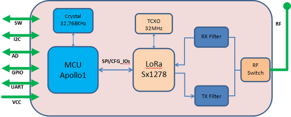 LoRa Module with MCU