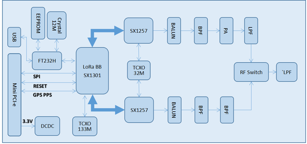 Function block diagram
