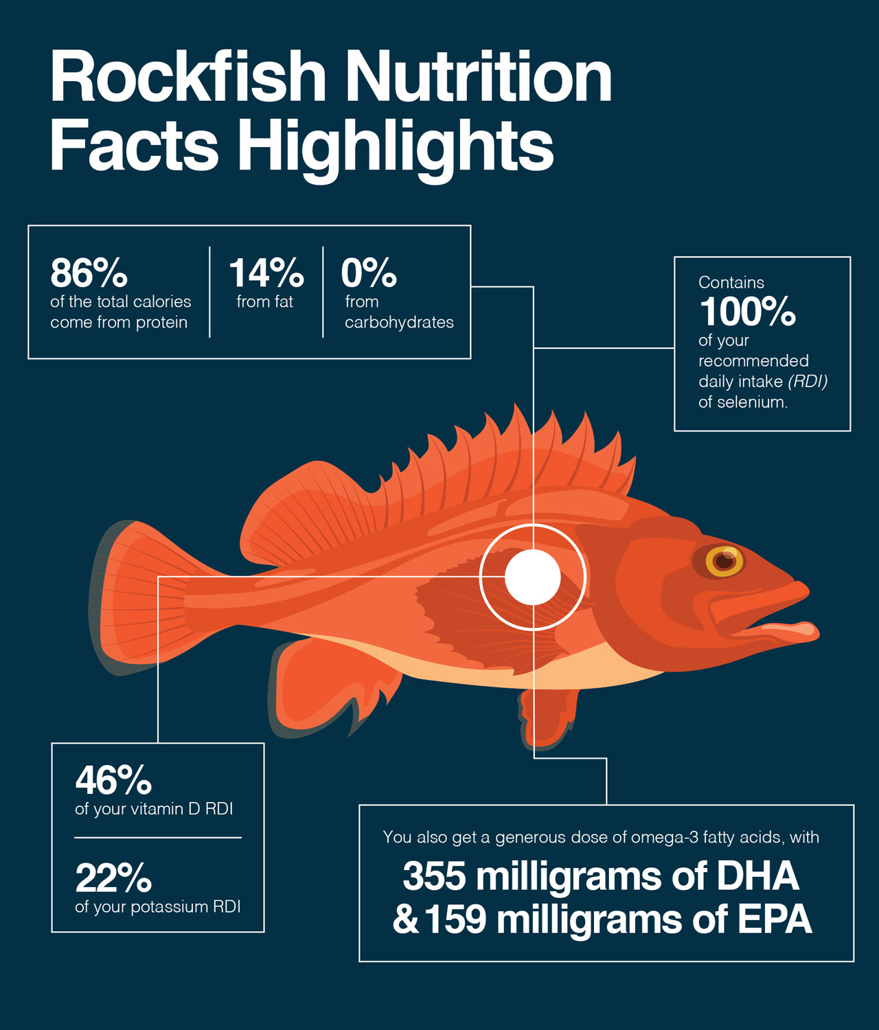 Here are the nutritional highlights on rockfish.