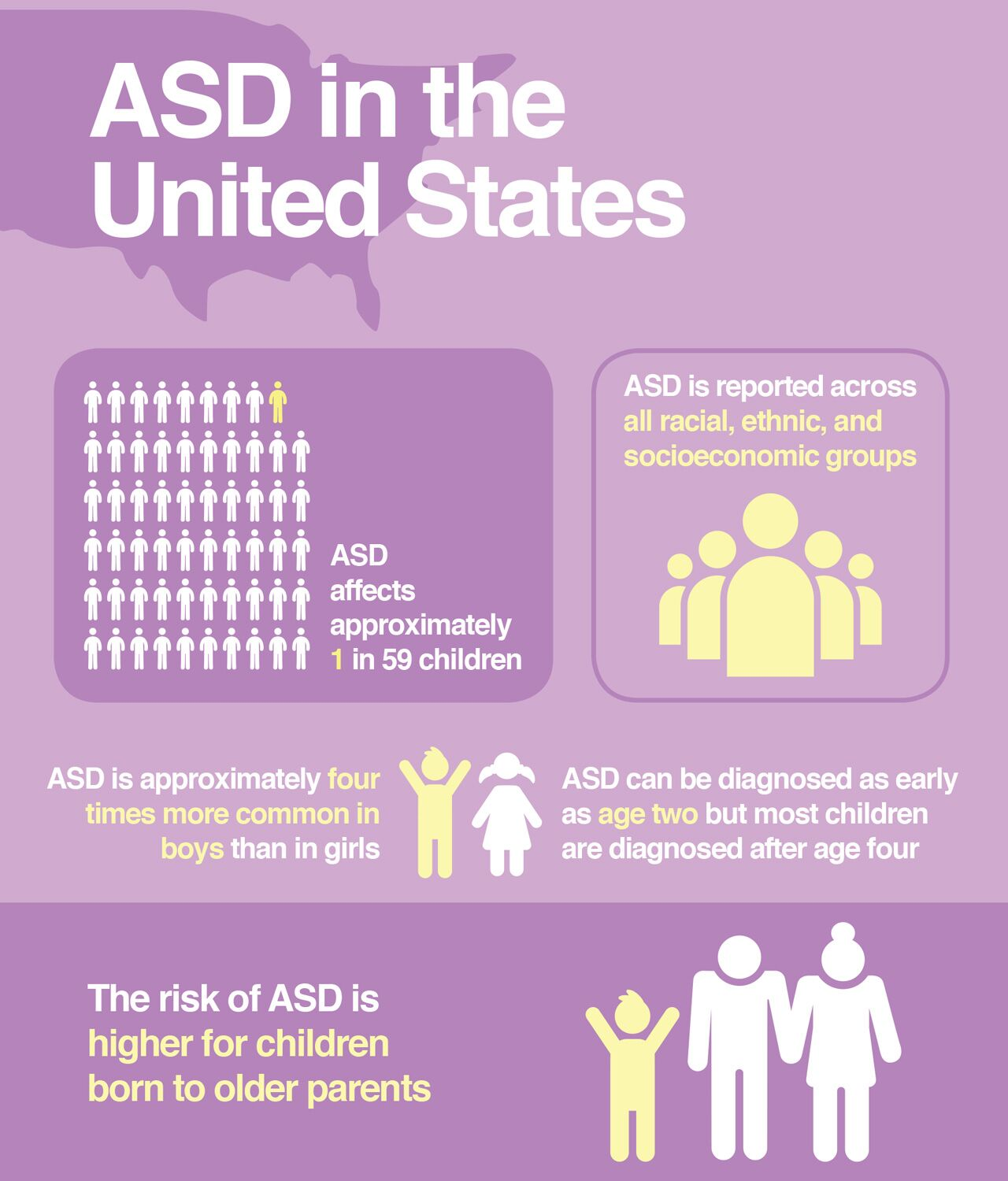 Facts About ASD in the United States