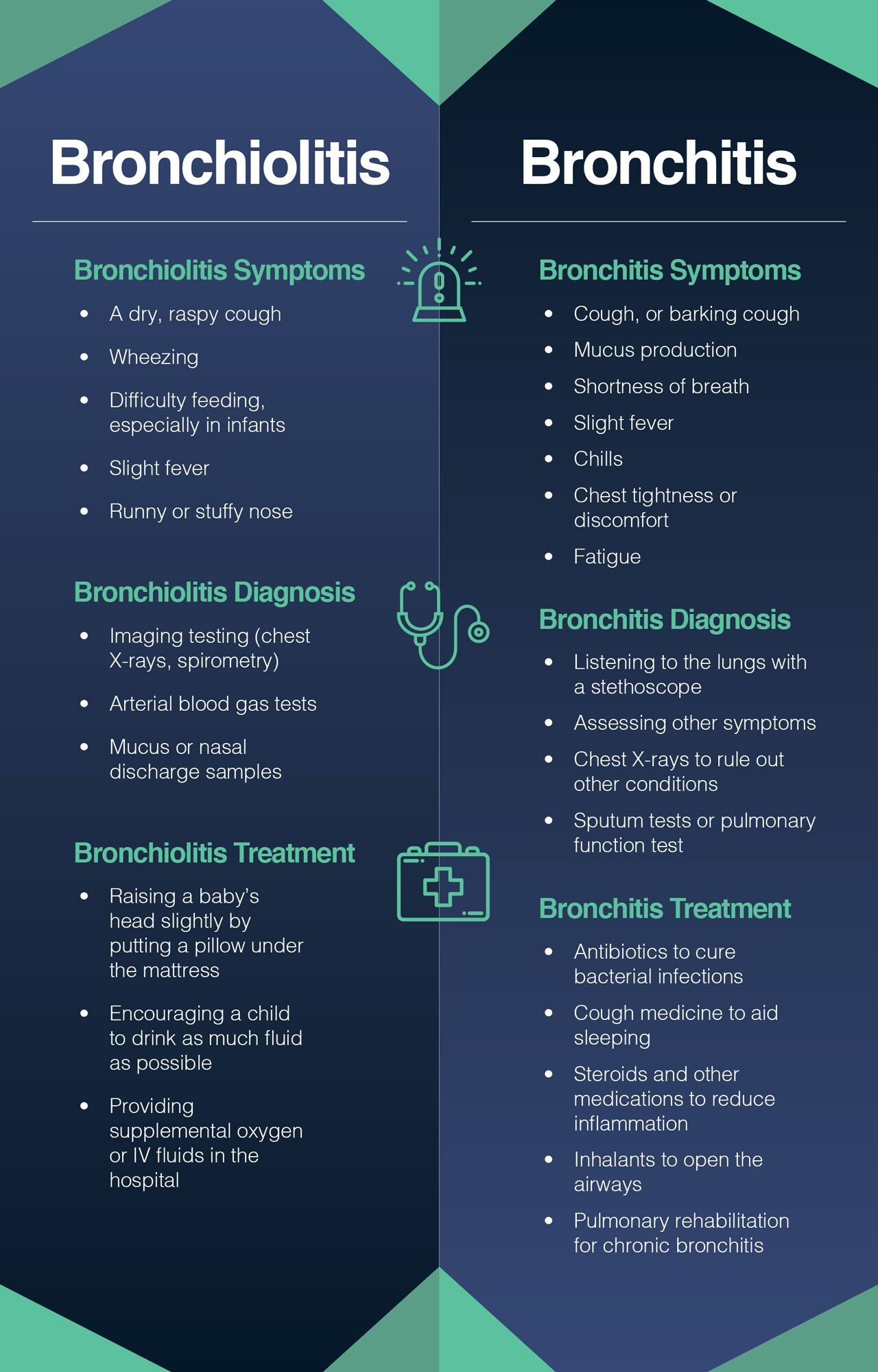 The difference between bronchiolitis and bronchitis