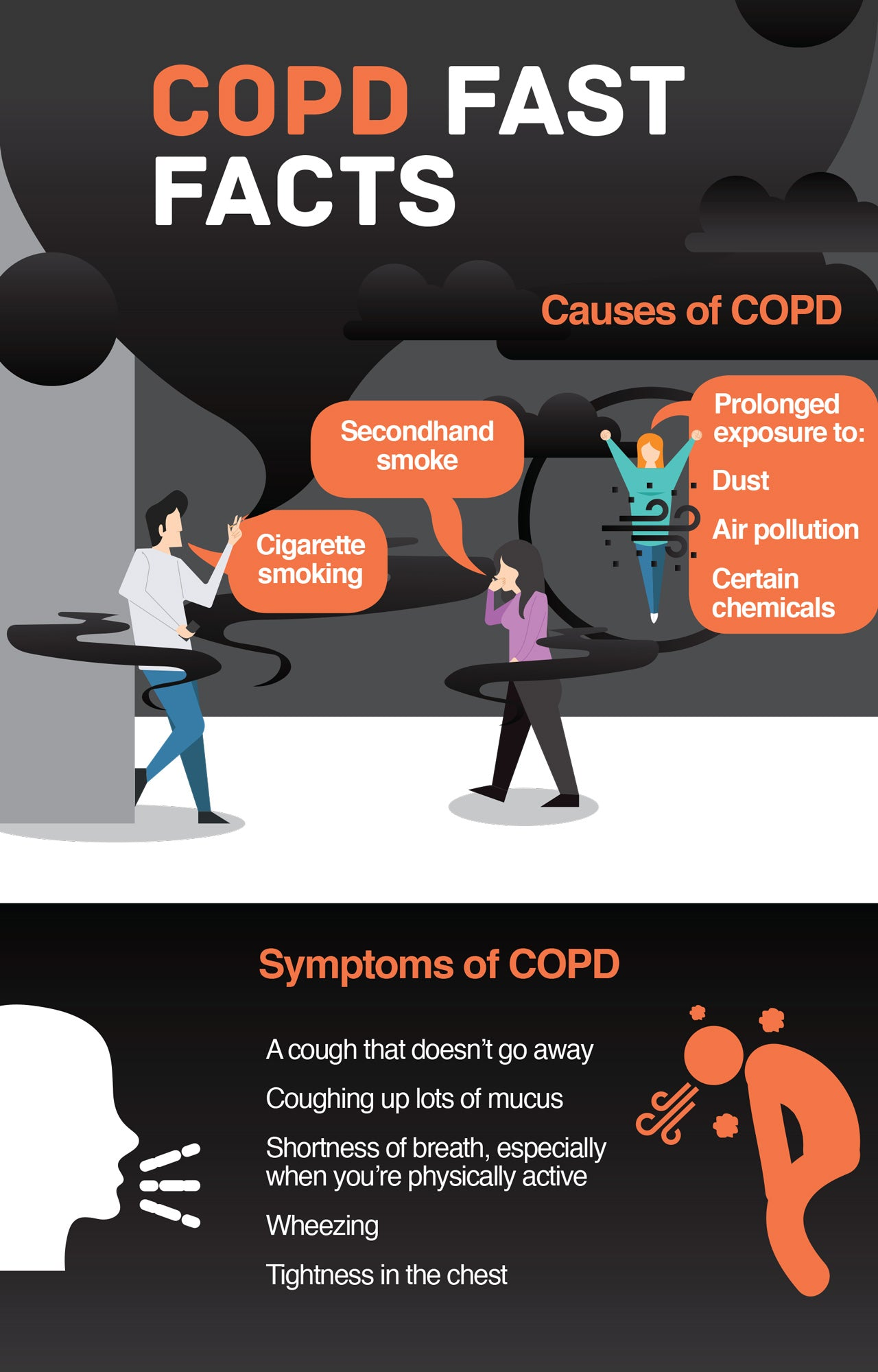 COPD Fast Facts and Symptoms