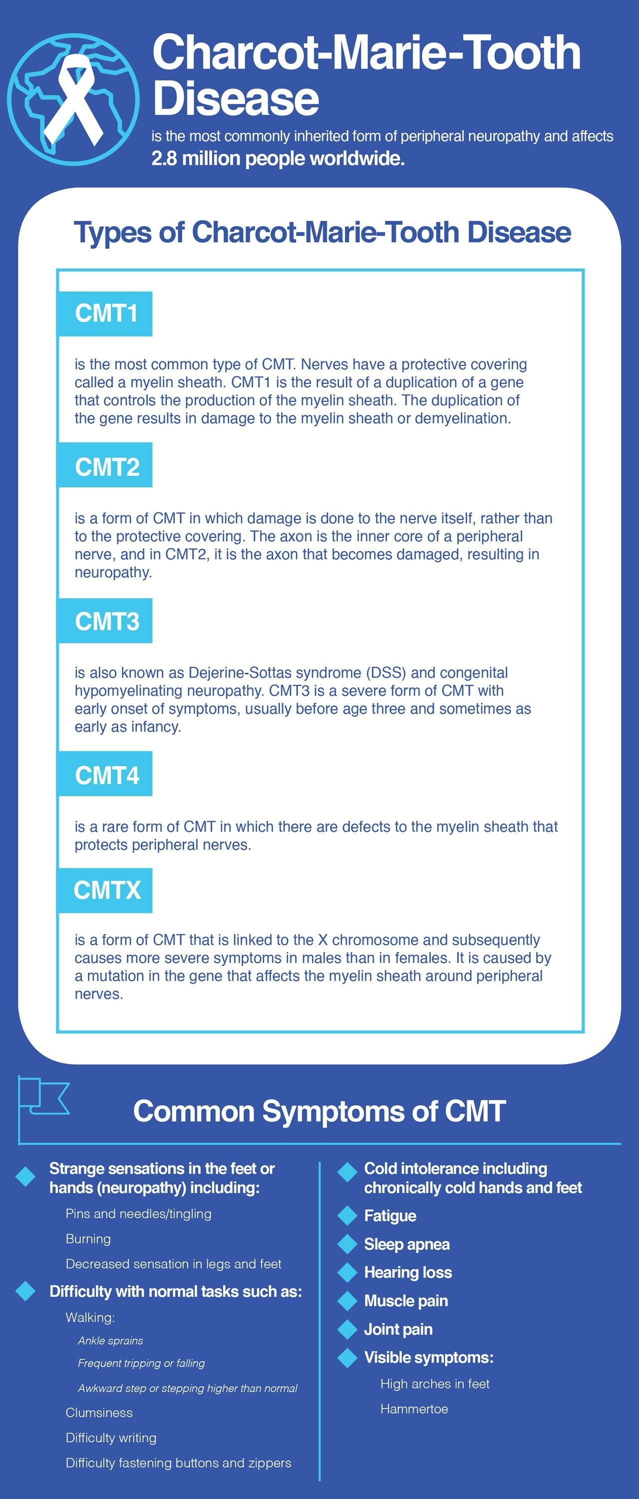 Charcot-Marie-Tooth disease types and symptoms