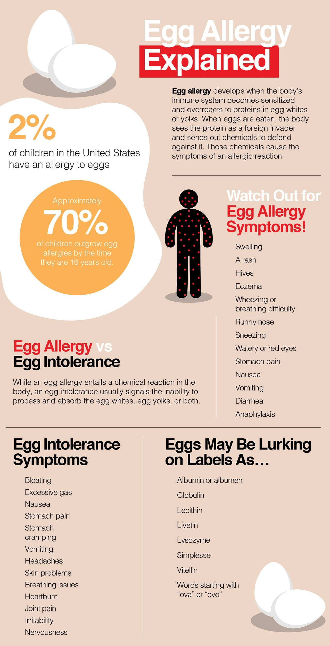 Facts about egg allergies
