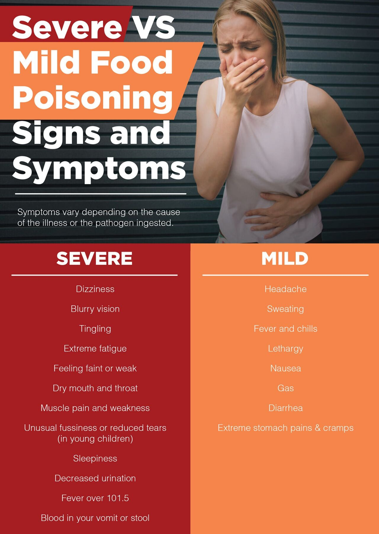 Food poisoning symptoms severe and mild
