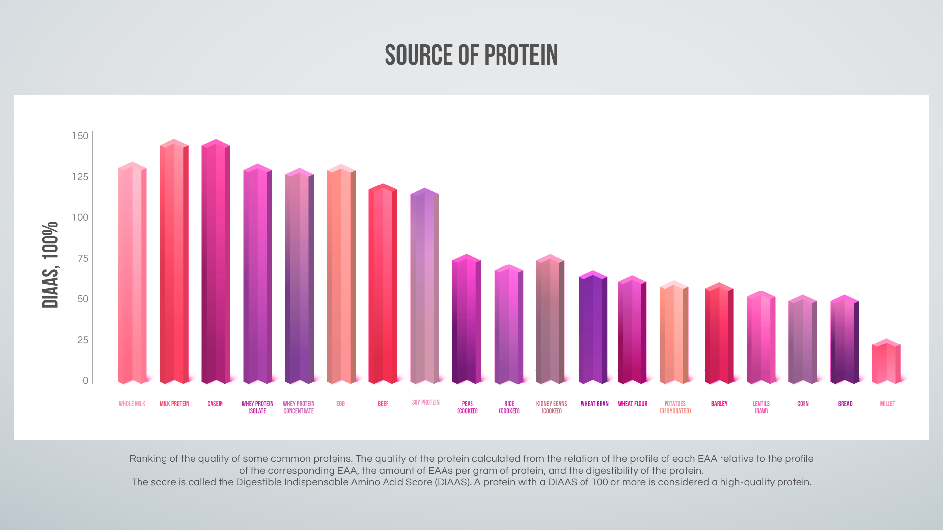 Source of protein graph