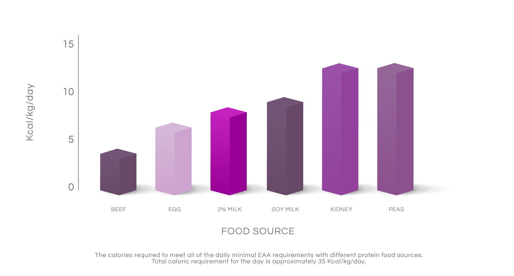 Bar graph of Protein density from a protein food source