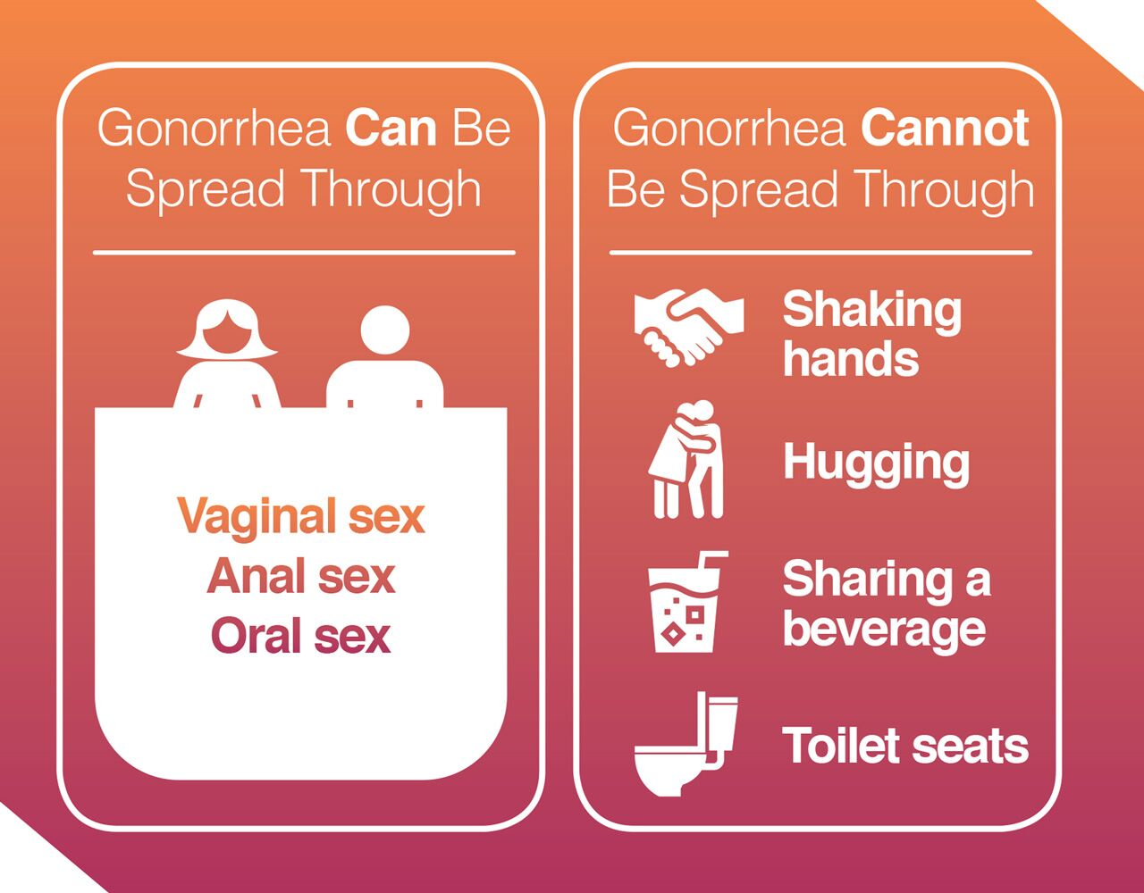Gonorrhea causes, symptoms, and treatment