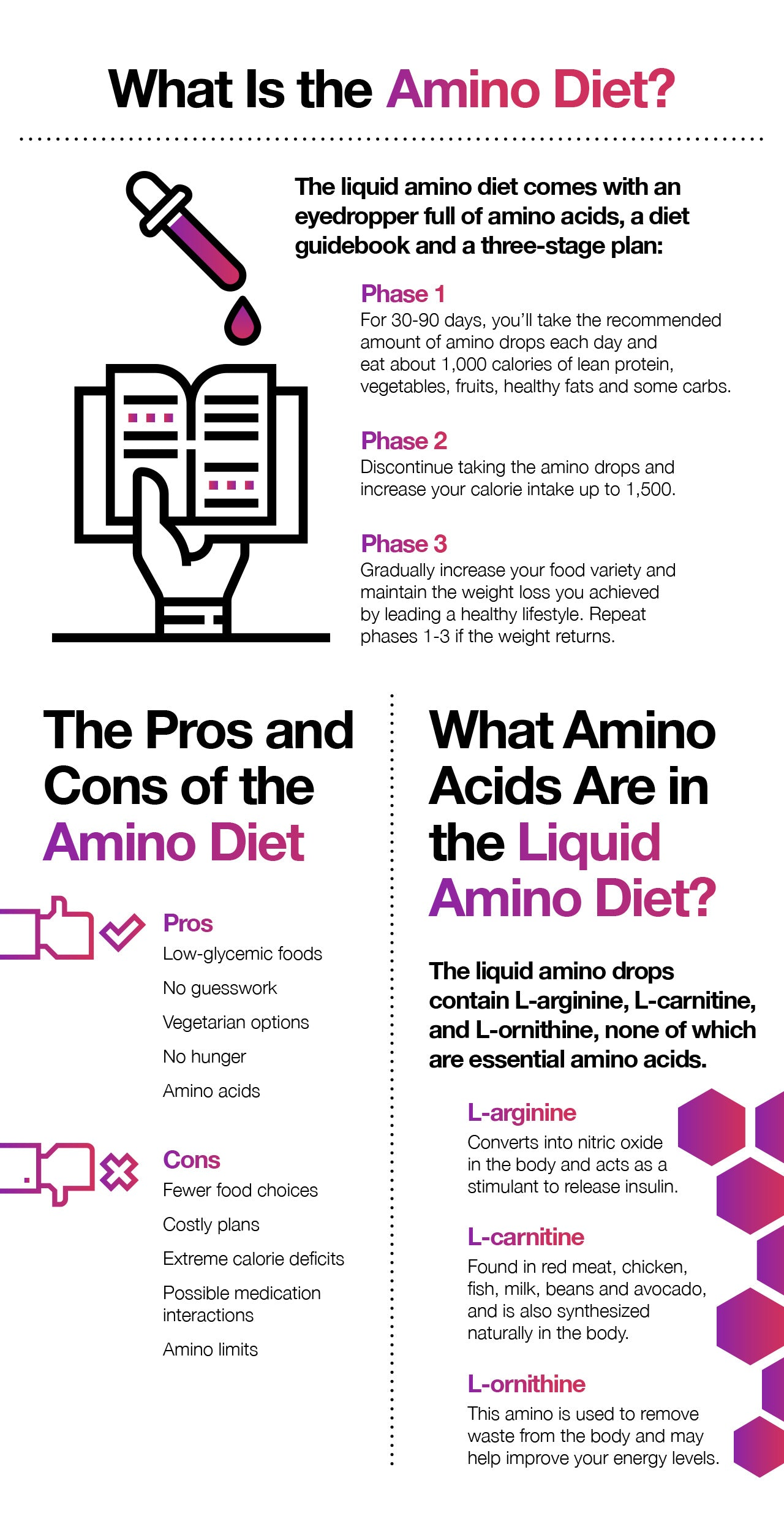What is the amino acid diet?
