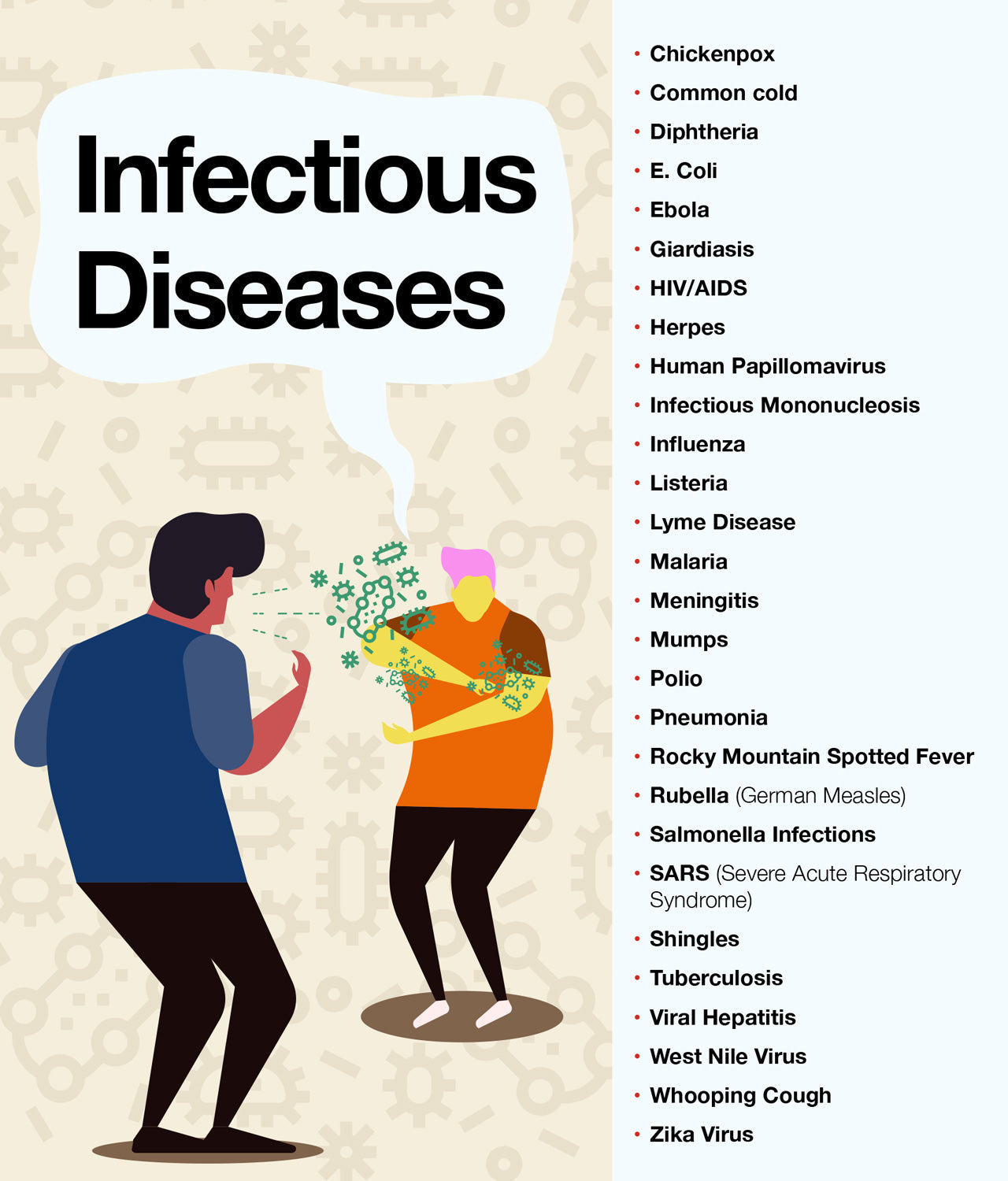 List of infectious diseases