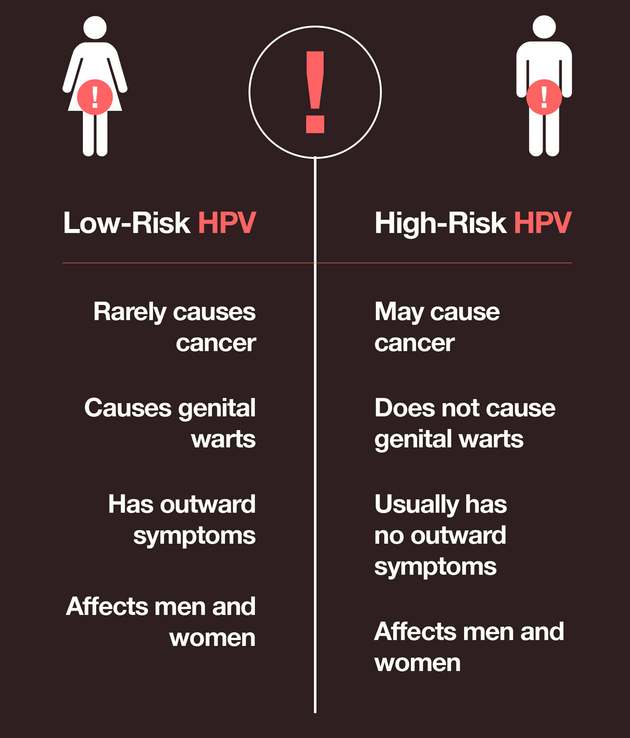 differences between low risk and high risk HPV