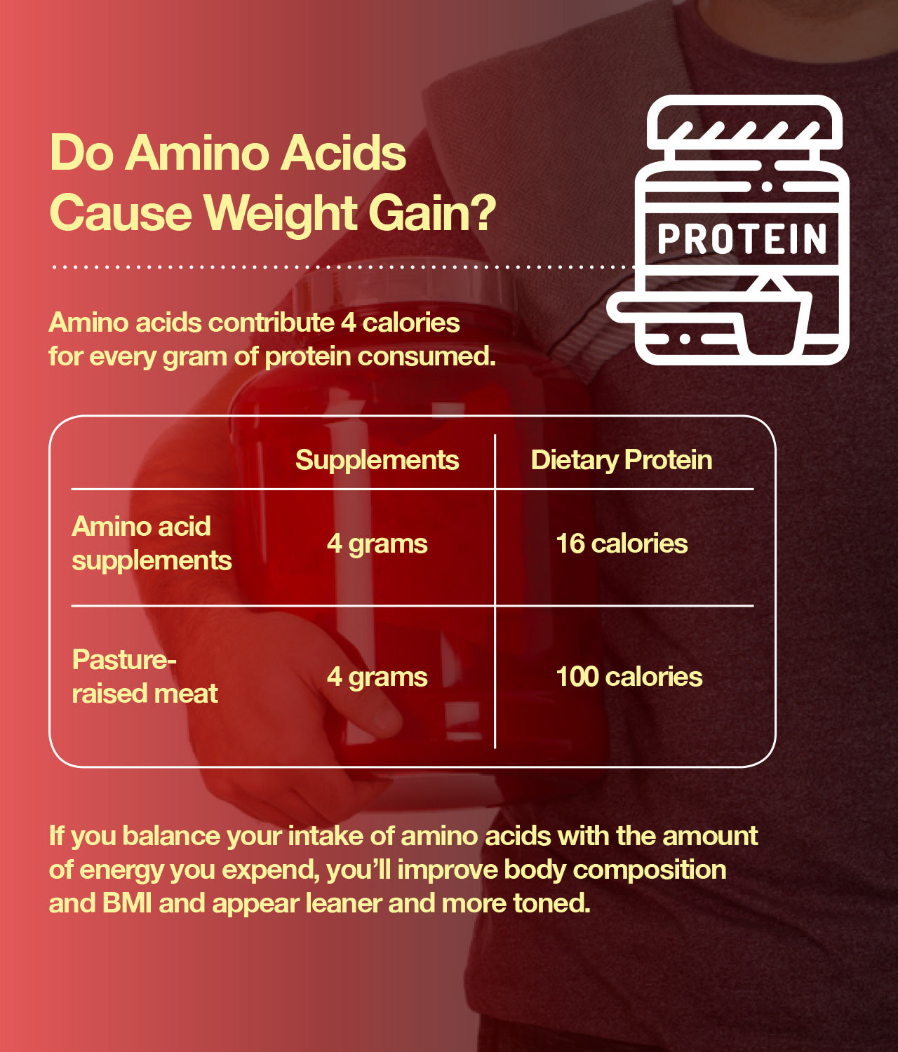 I don't think amino acids cause weight gain, unless you are eating an ultra-high-protein diet and not burning off the excess amino acids. I do think amino acids are helping you maintain and build muscles, which may cause moderate weight gain, but a better body mass index (BMI) and leaner, more toned figure.