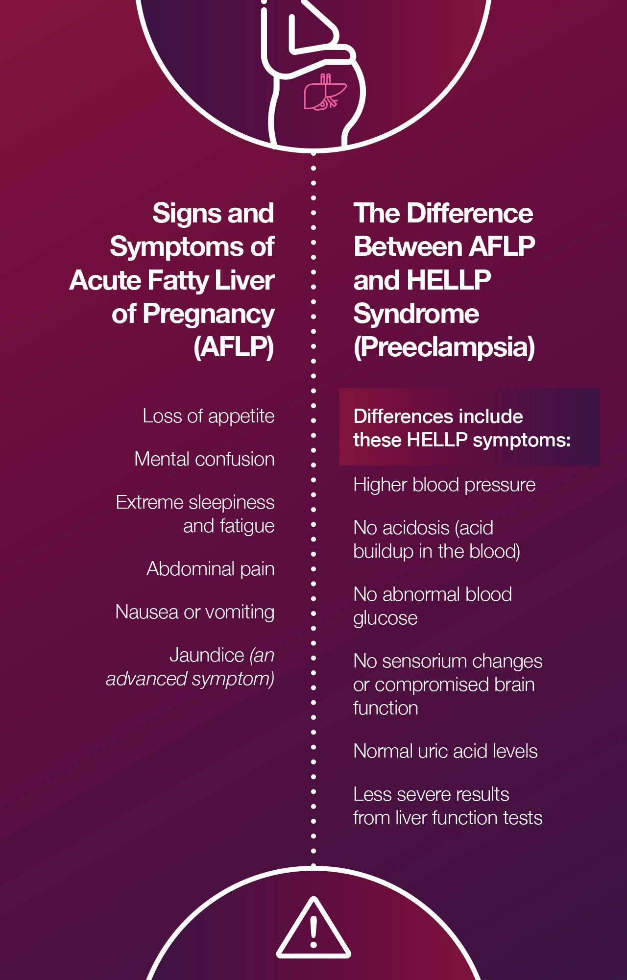 Signs and Symptoms of Acute Fatty Liver of Pregnancy (AFLP)