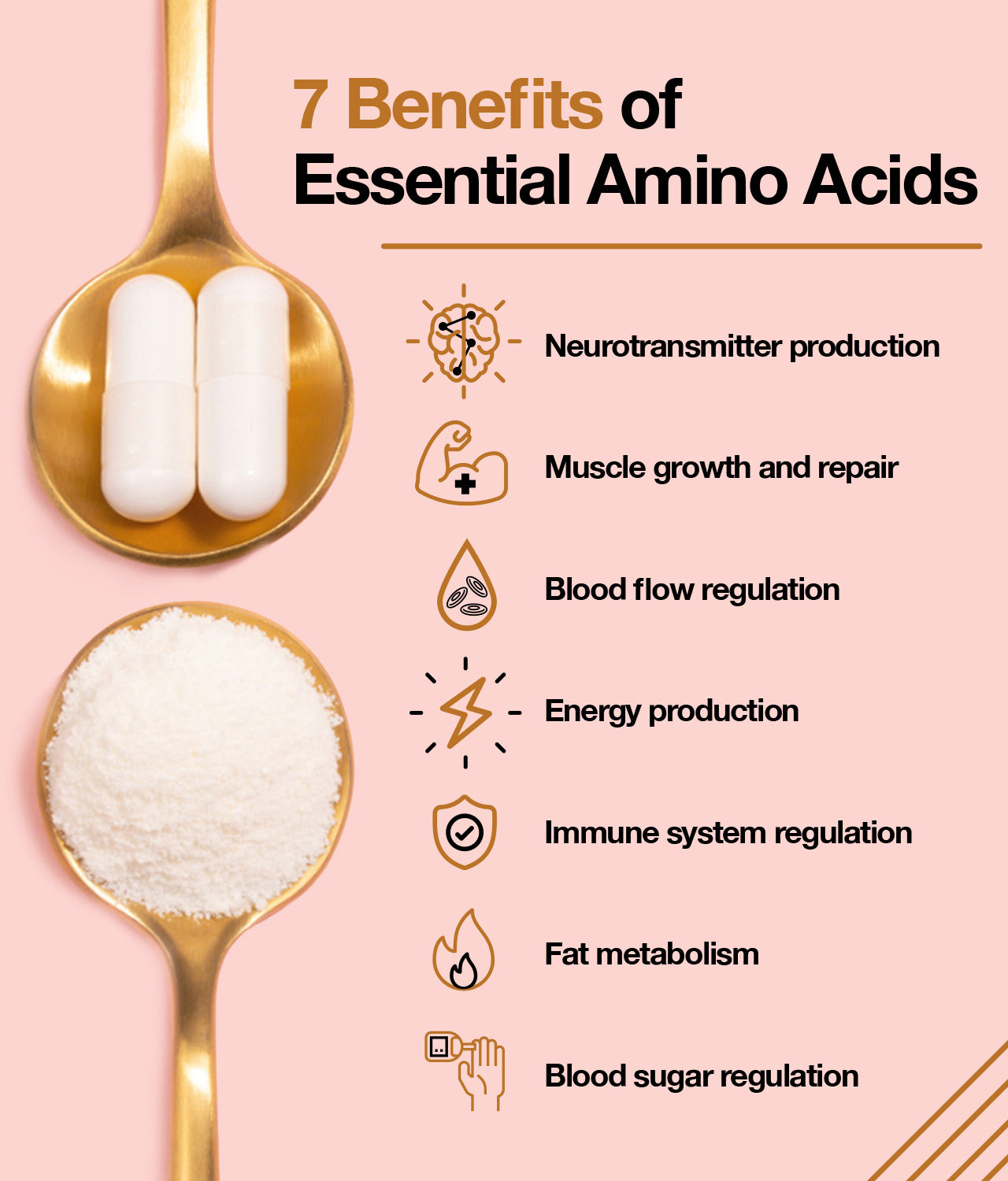 Essential amino acids are the only macronutrients required for survival. A normal diet containing high-quality proteins should deliver adequate amounts of essential amino acids to meet minimal requirements. However, amino acid supplements can provide benefits not achievable with even high-quality protein food sources.