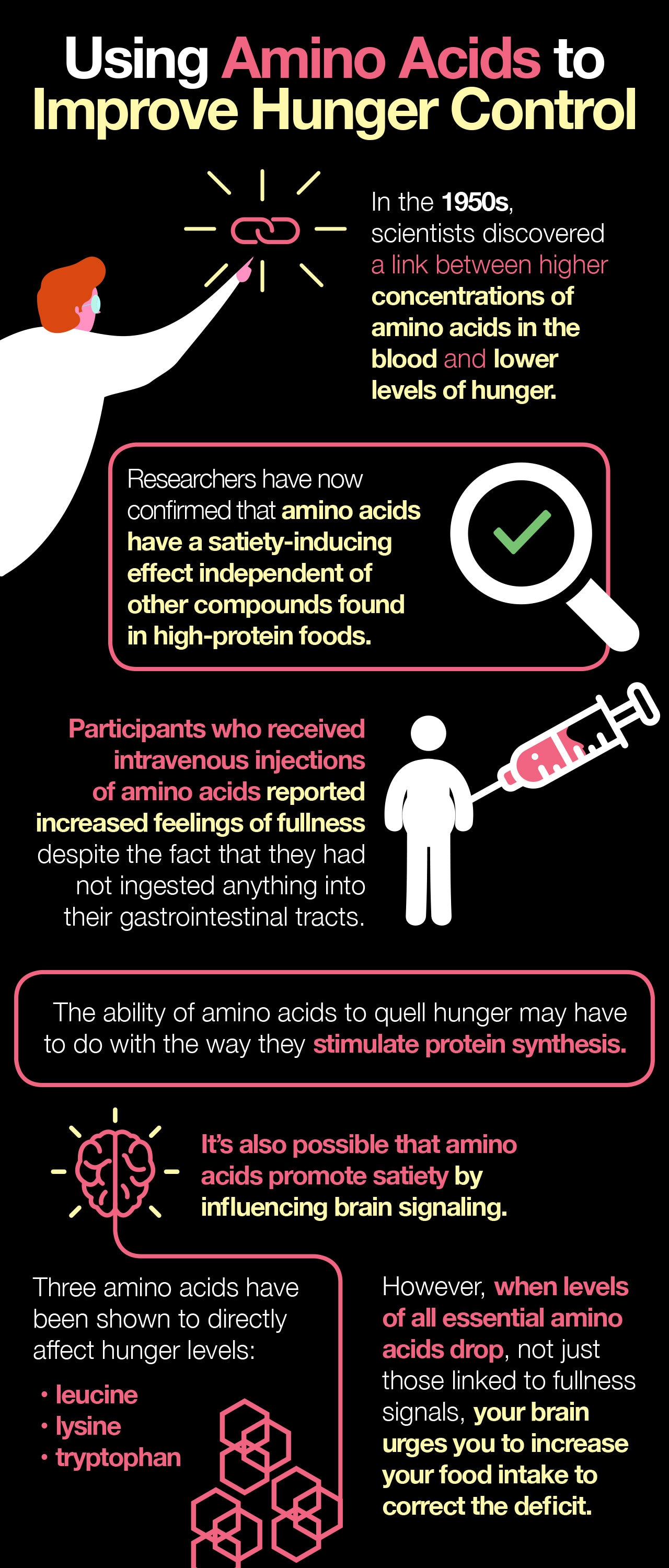 Dietary proteins and amino acids play key roles in hunger control.