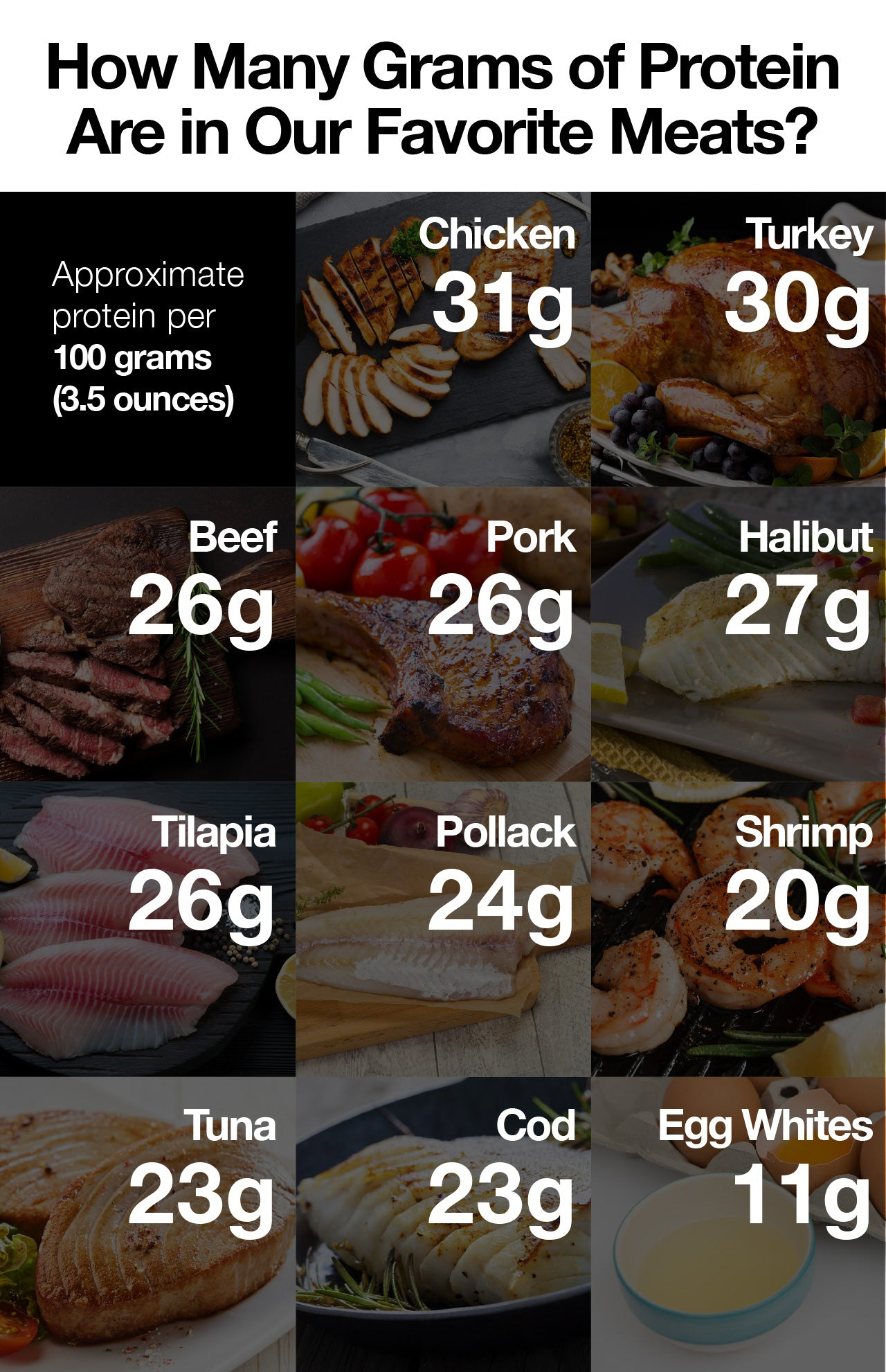 How many grams of protein are in our favorite meats?