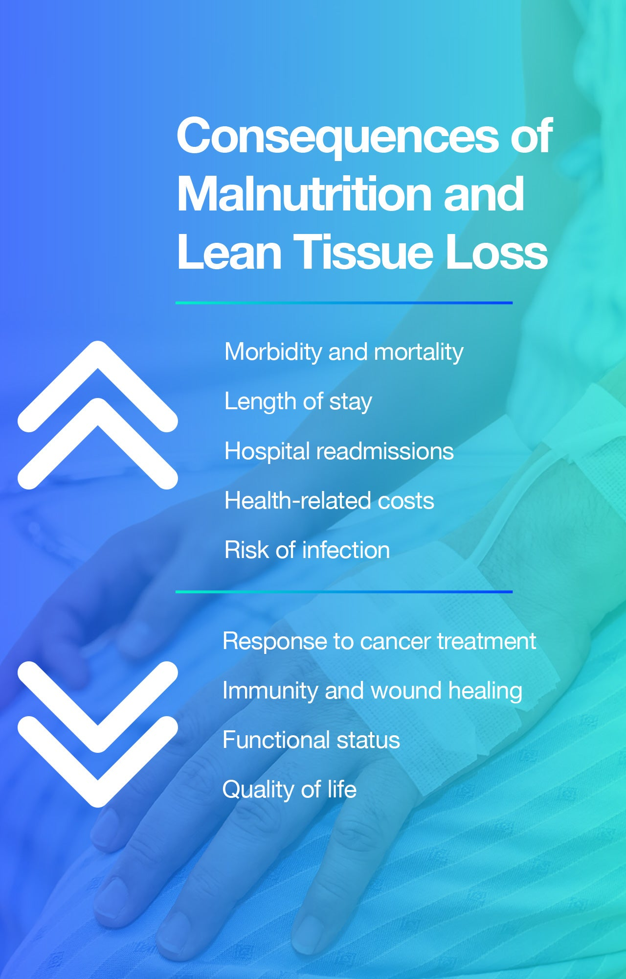Consequences of Malnutrition and Lean Tissue Loss
