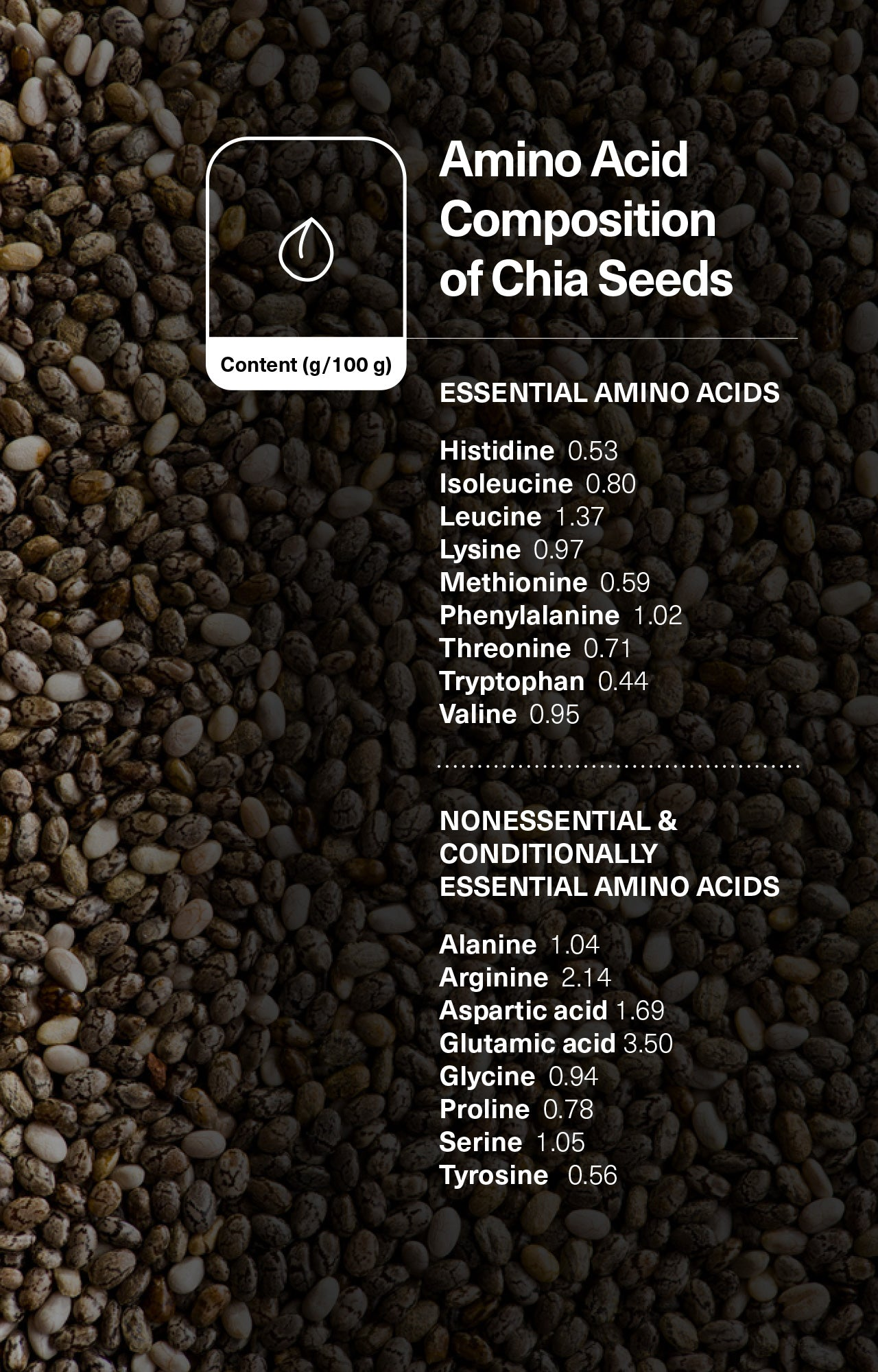 Amino Acid Composition of Chia Seeds