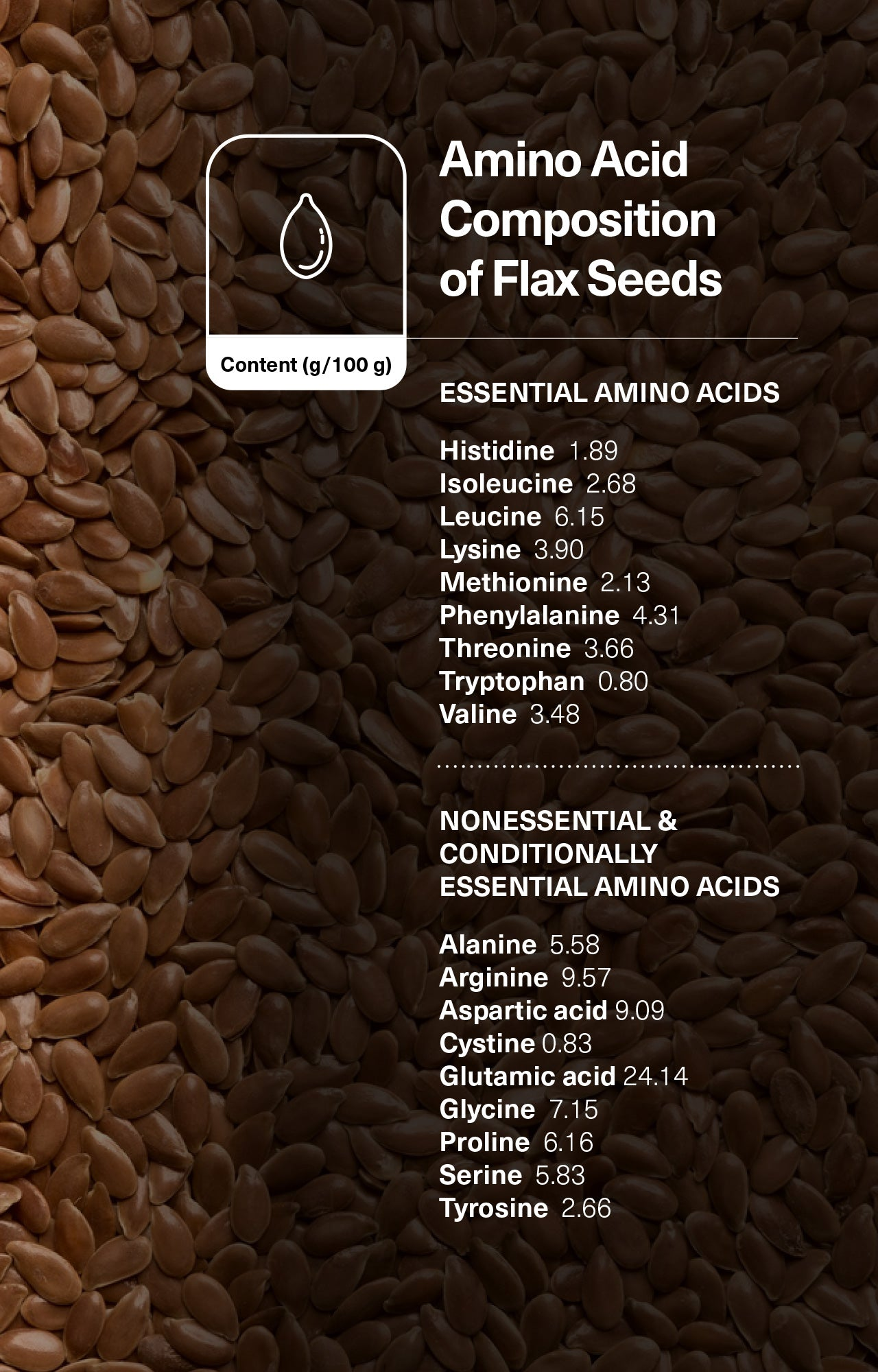 Amino Acid Composition of Flax Seeds