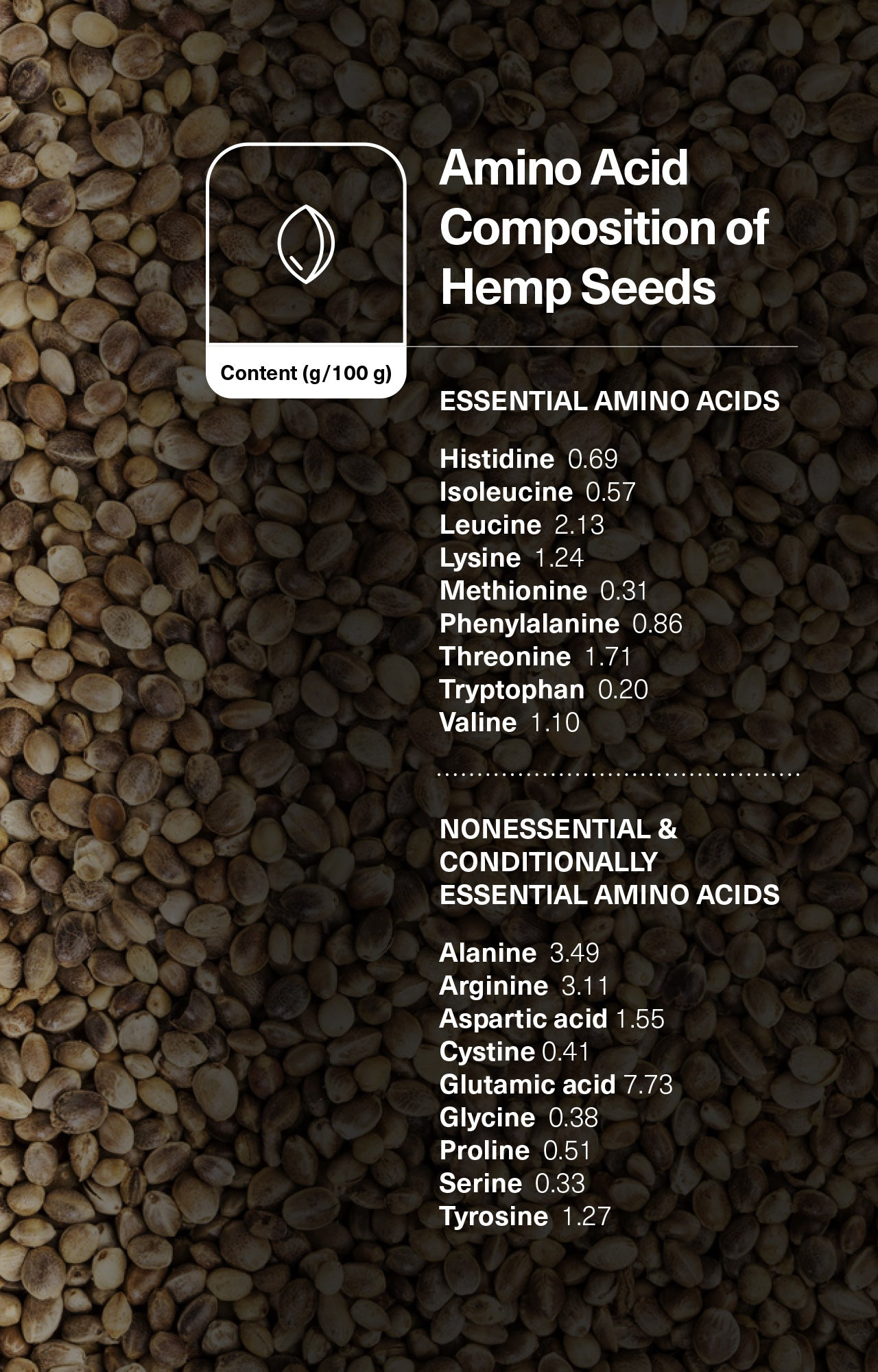 Amino Acid Composition of Hemp Seeds