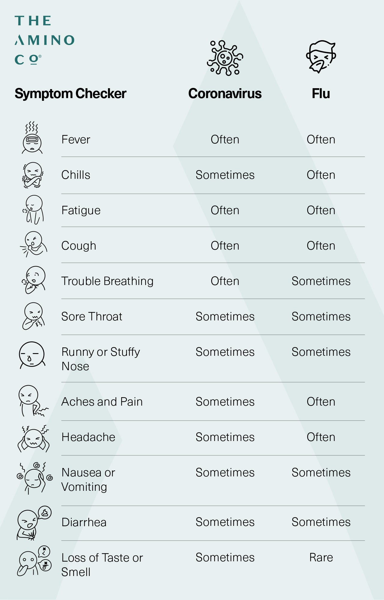 Flu vs. COVID Symptom Checker