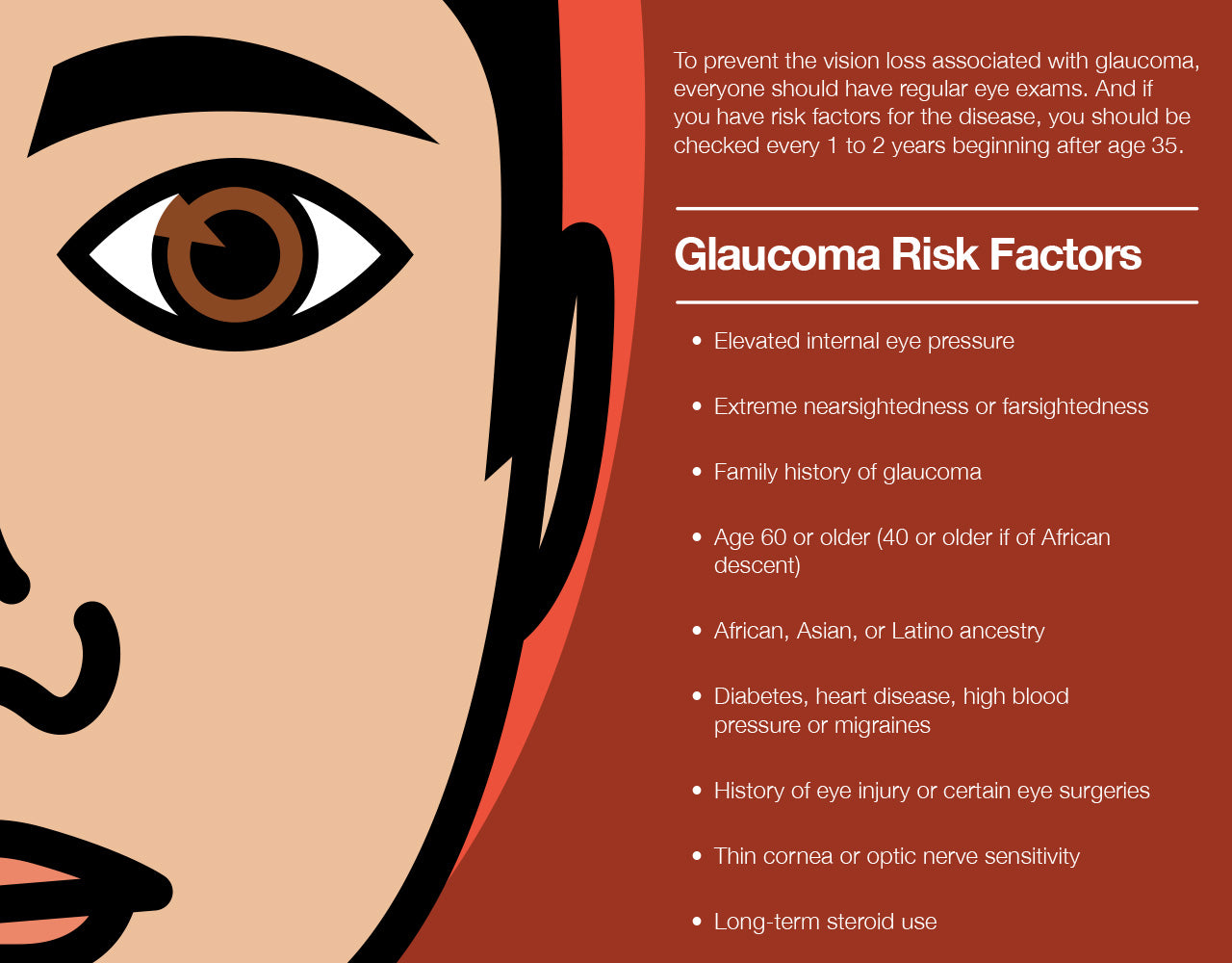 Glaucoma risk factors