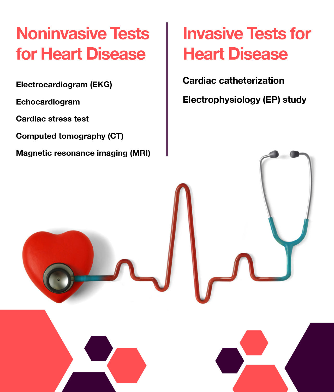 specific tests for heart disease