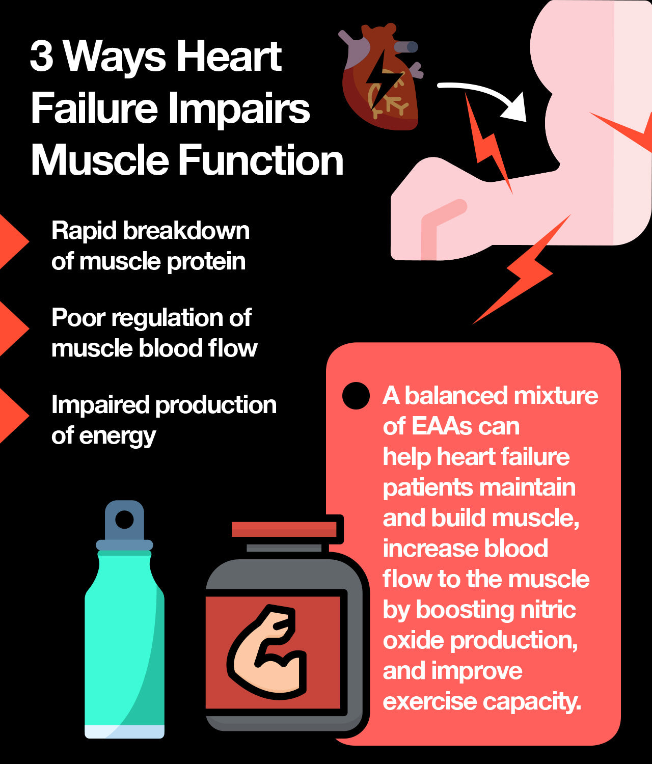 the impact of heart failure on muscle function