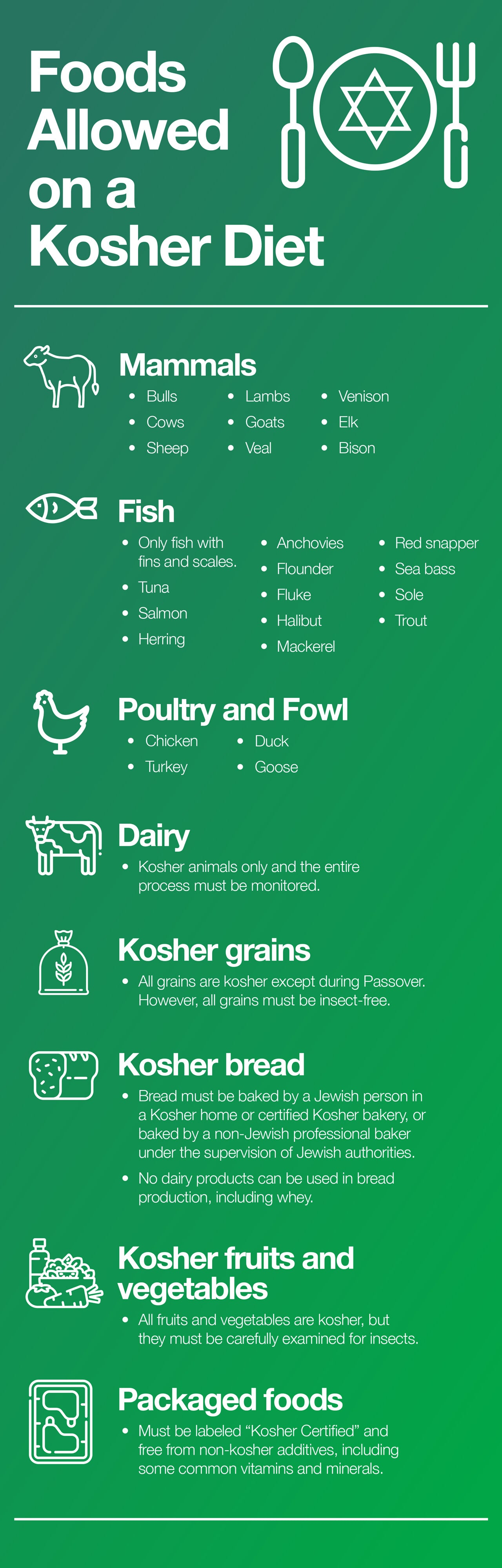 Foods Allowed on a Kosher Diet