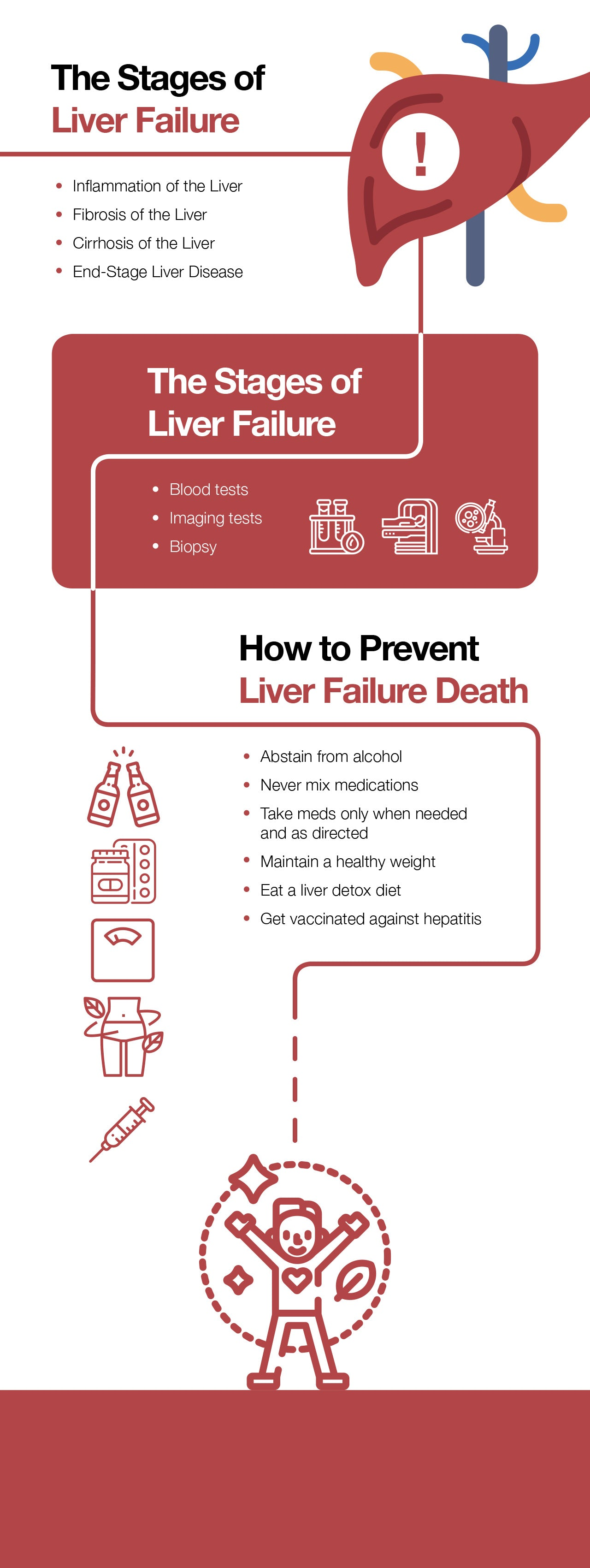 Liver failure death: causes, symptoms, and stages.