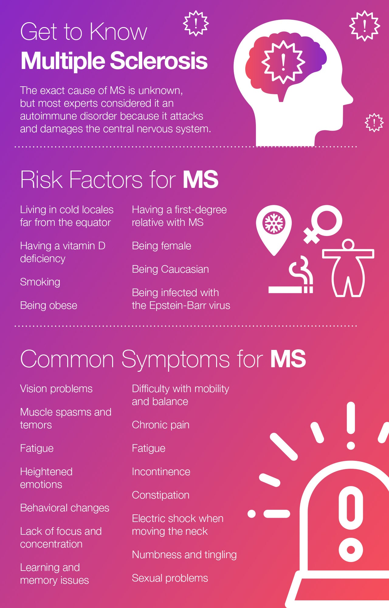 Risk Factors and Common Symptoms for MS