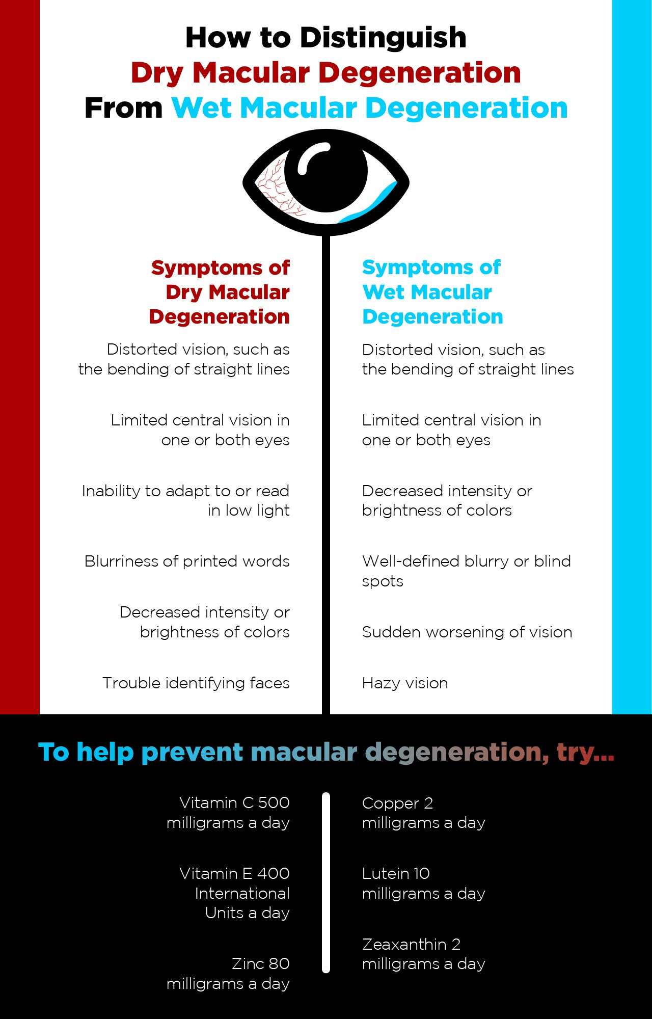 Dry vs. wet macular degeneration