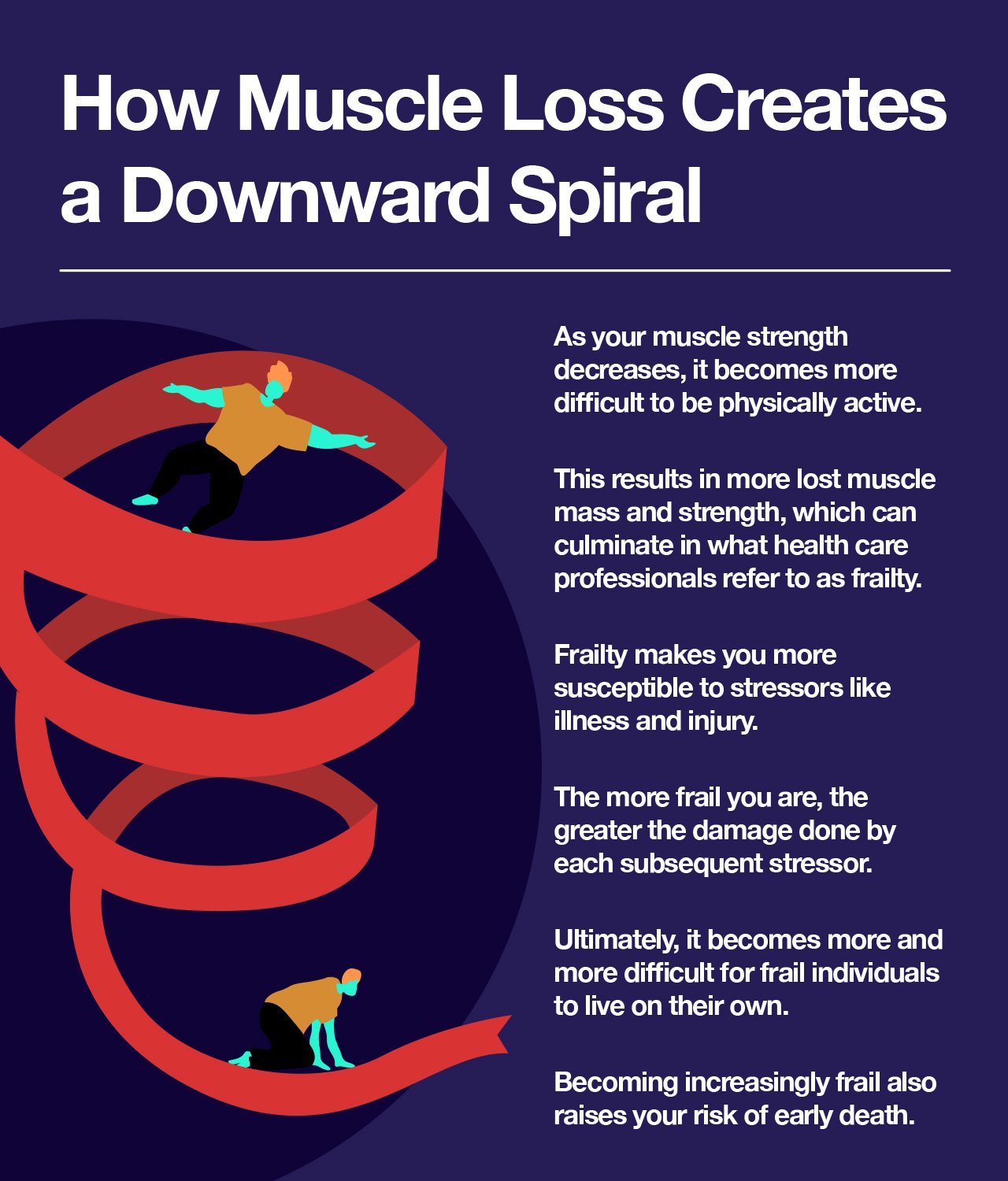 How Muscle Loss Creates a Downward Spiral