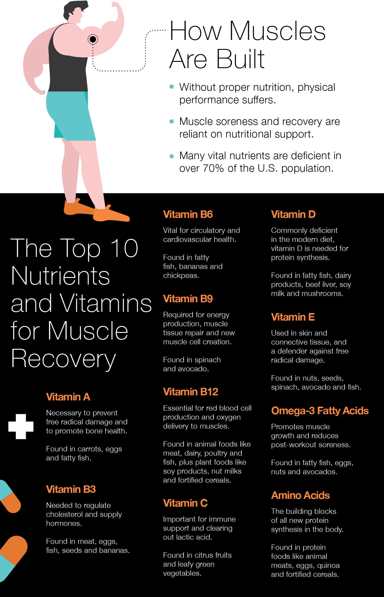 The Top 10 Nutrients and Vitamins for Muscle Recovery