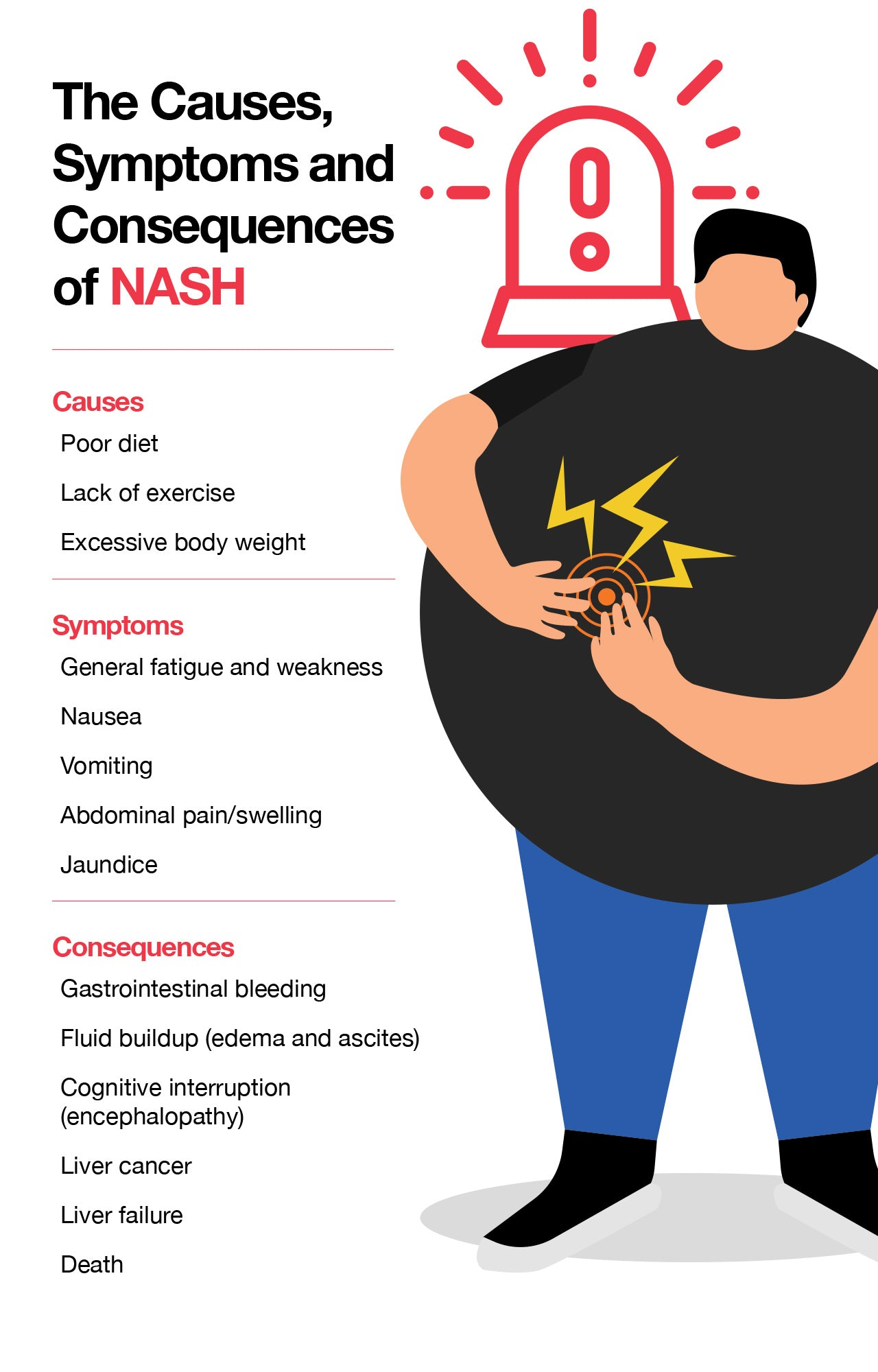 The Causes, Symptoms and Consequences of NASH