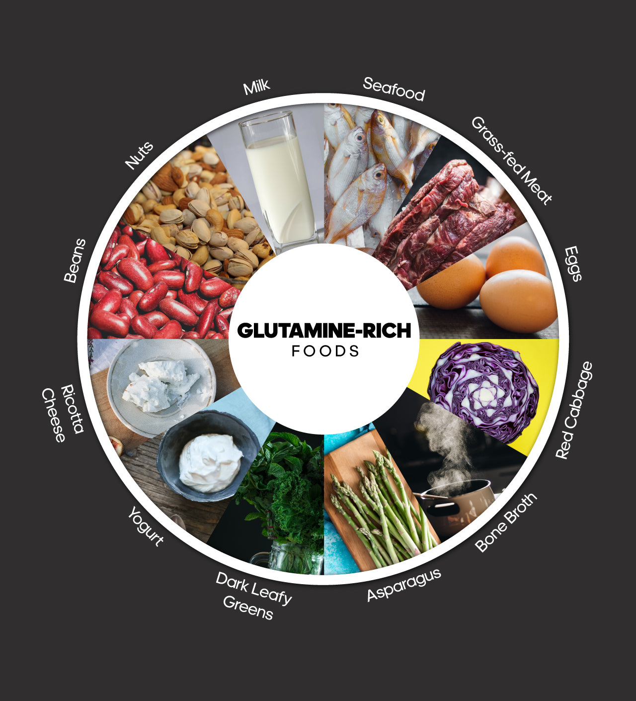 Foods rich in glutamine