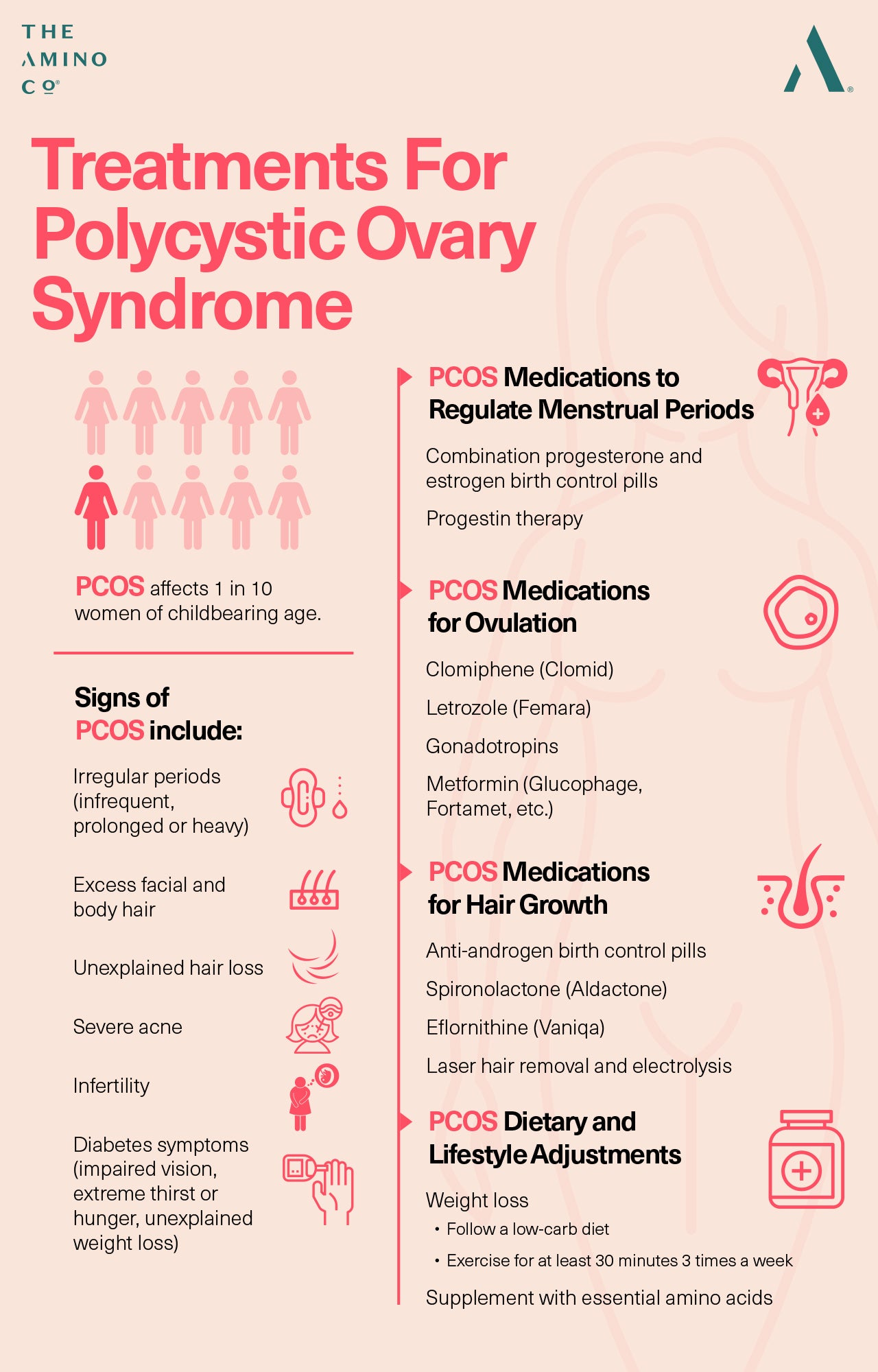 Polycystic ovary syndrome treatments