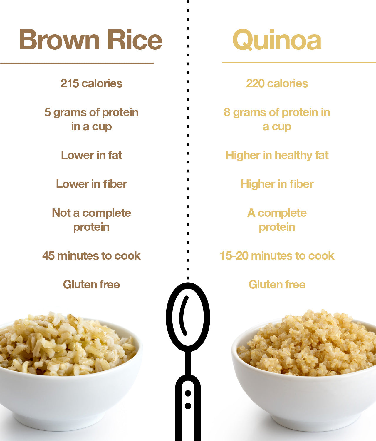 Is quinoa a complete protein?