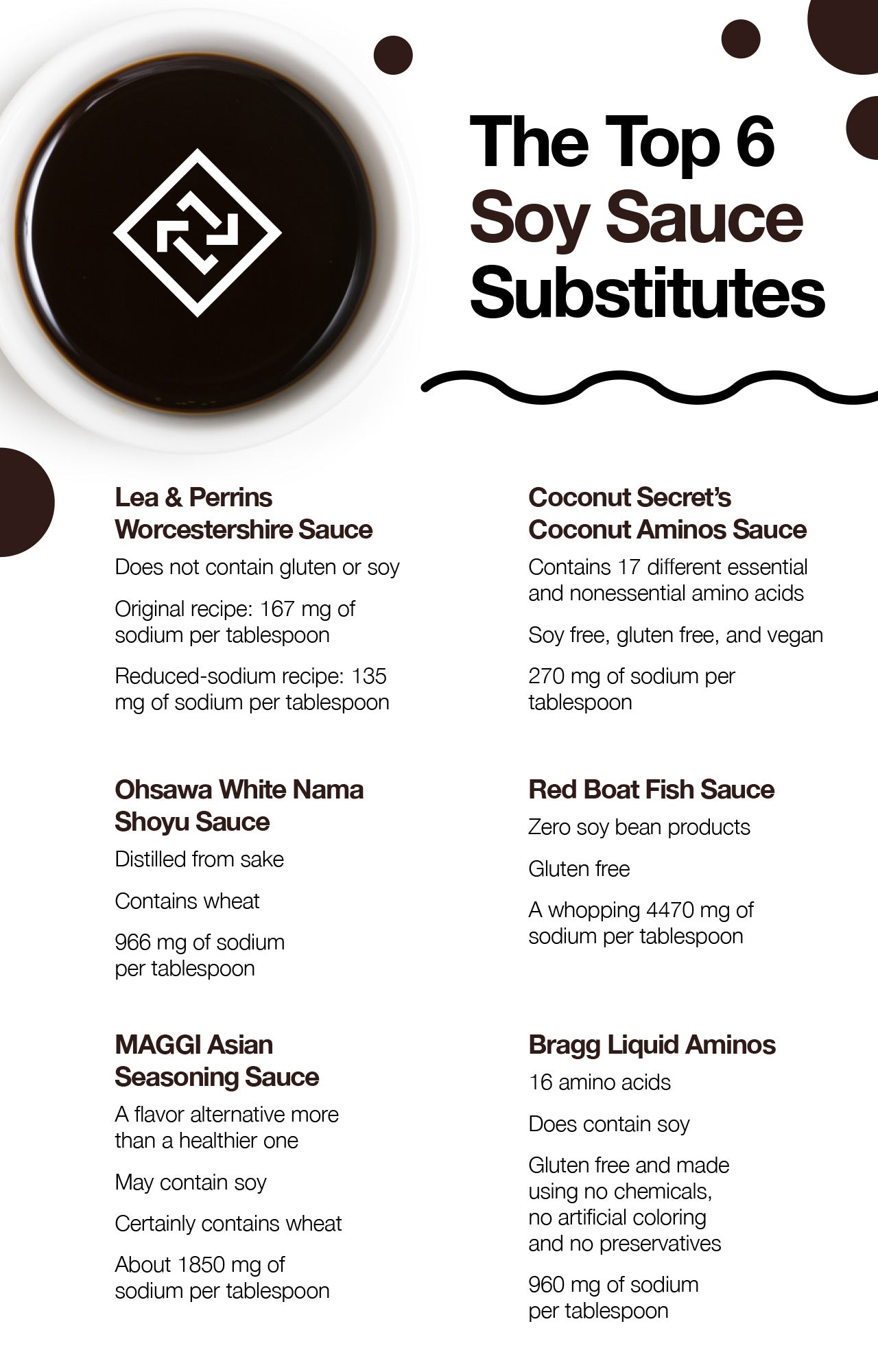 Top 7 soy sauce substitutes.
