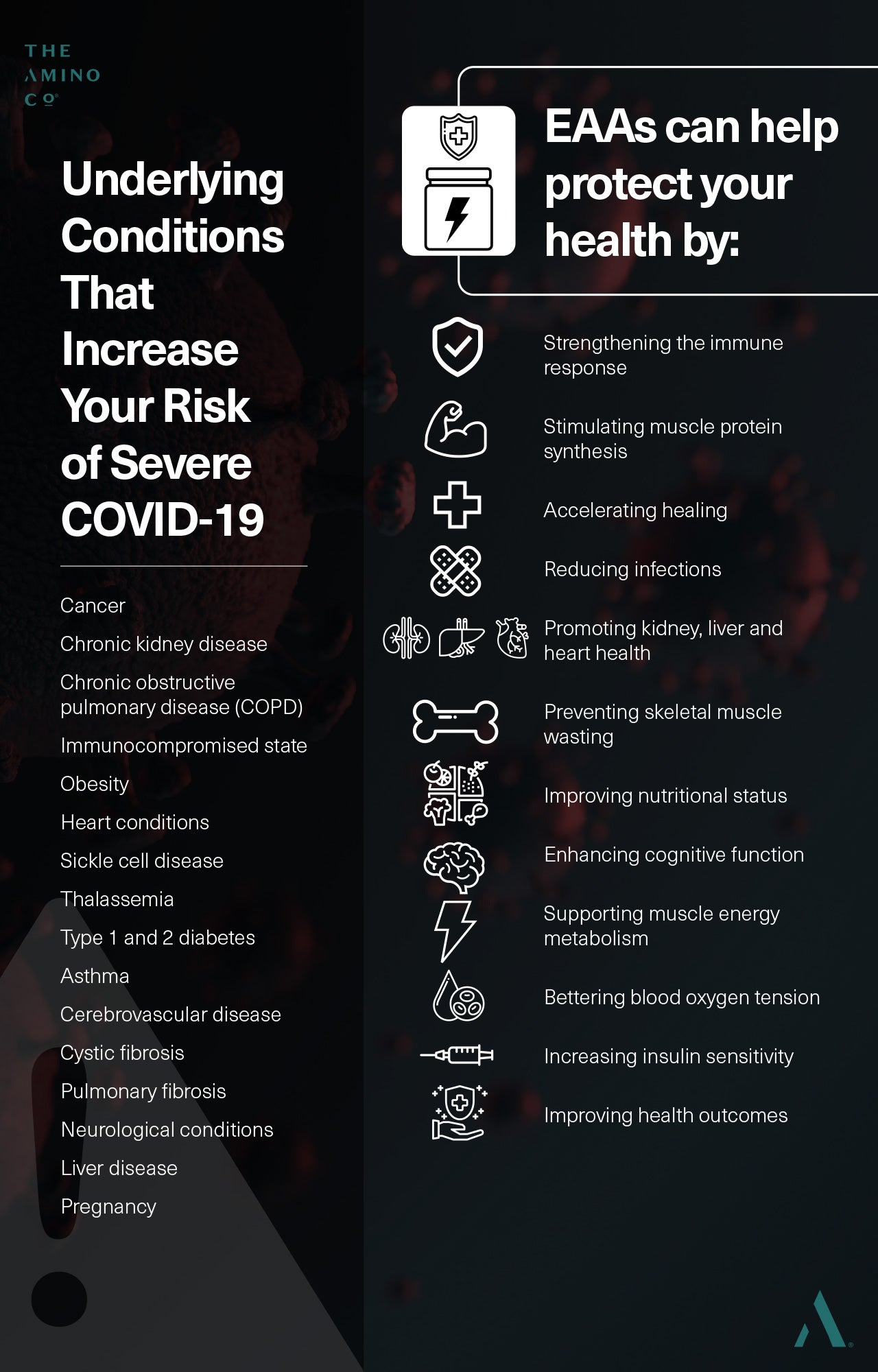 Underlying Conditions That Increase Your Risk of Severe COVID-19