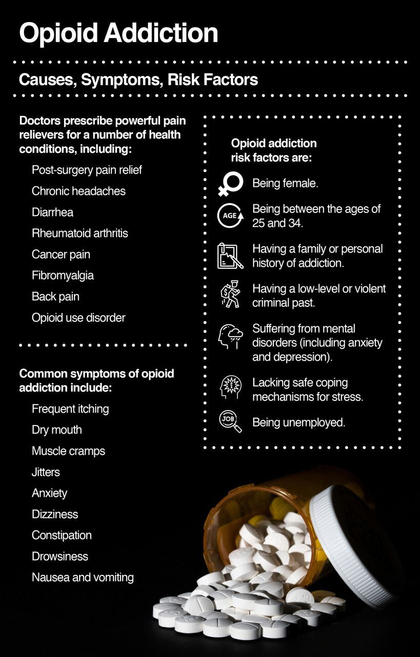 Opioid addiction causes, symptoms, risk factors
