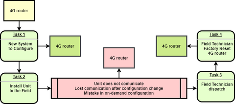Custom Router Config workflow
