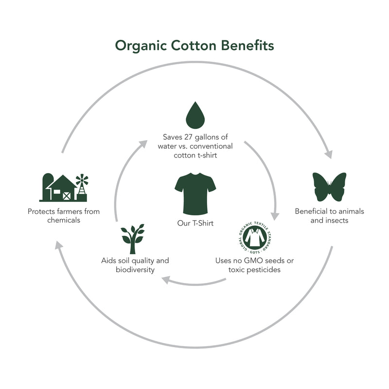 organic cotton benefits