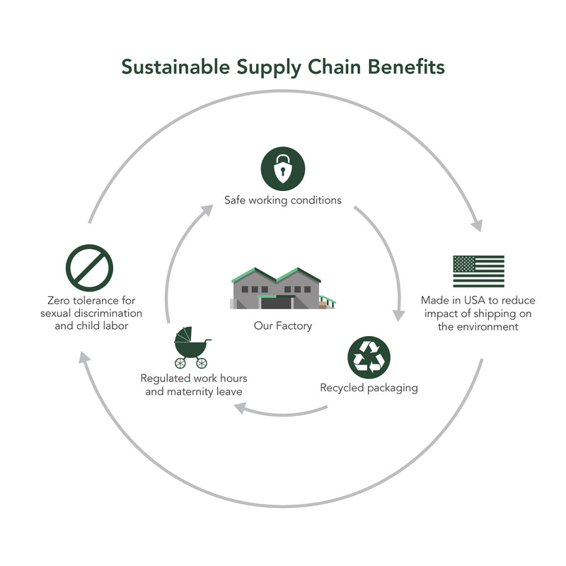 sustainable supply chain benefits