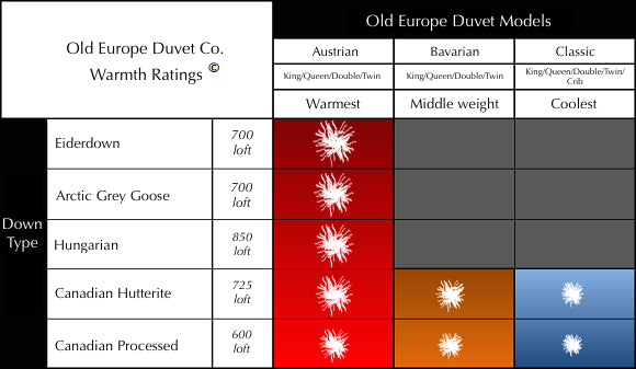 Warmth ratings for Old Europe Down Duvets