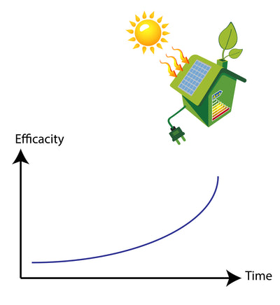 How Solar Panel Efficiency Has Changed Over Time