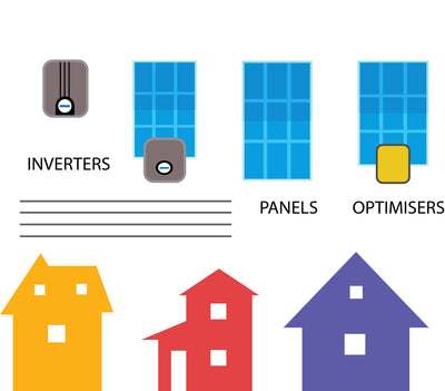 What are the main components of a solar energy system ?