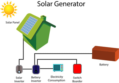 What is a solar generator ?
